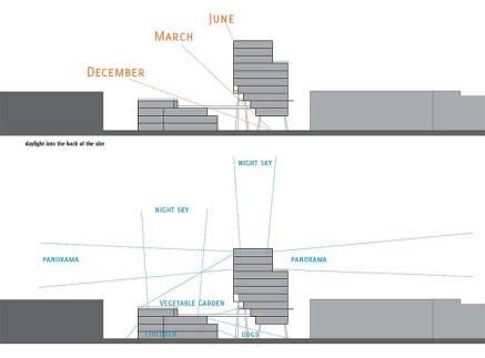 oben: Belichtung der öffentlich zugänglichen Freiflächen unten: Ausblicke