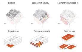 Dazu werden drei Verteilungsoptionen angewandt: revaluing, reprogramming und reservation.
